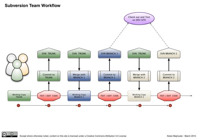 svn workflow